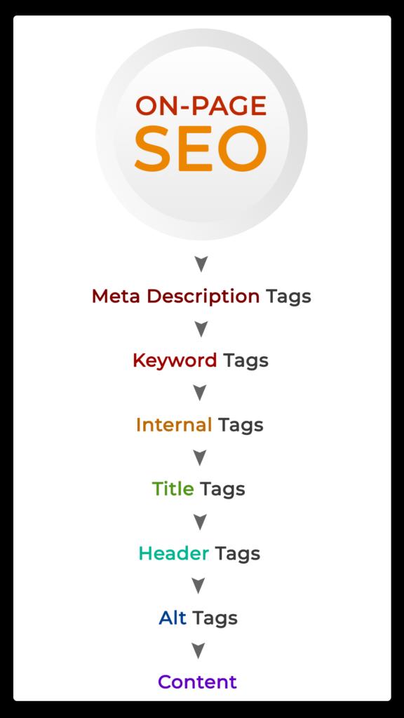 On-Page Optimization Techniques